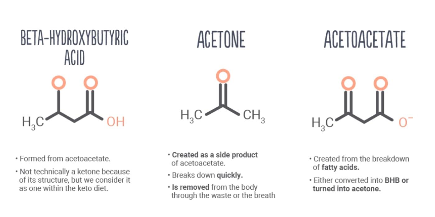 Types of ketones