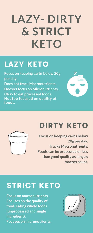 keto variations
